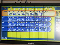Awesome Bowling Scores